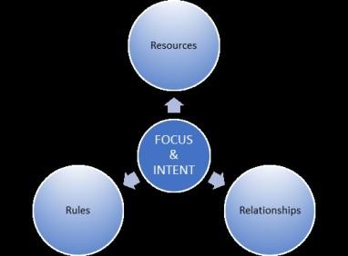Leadership System Model